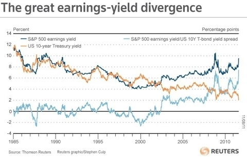 Earnings Yield Spread 1985-2011