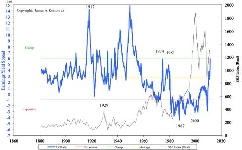 Earnings Yield Spread 1871-2011