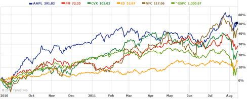 5 Stock Chart