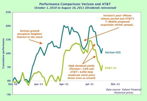 Graph VZ T