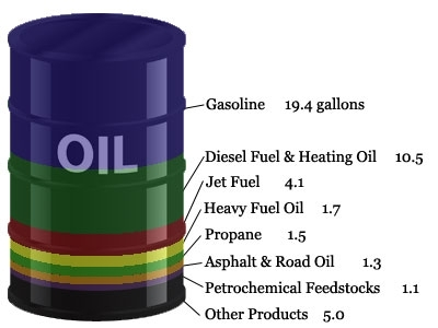 Image result for barrel of oil breakdown