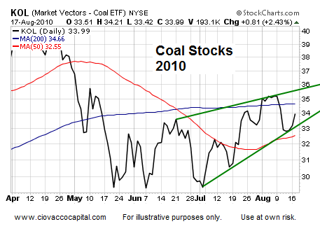 Asset Analysis Jackson Hole Technical Analysis - Ciovacco Capital - Short Takes