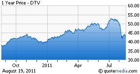 DTV chart