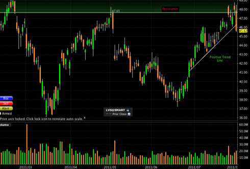 LVS Chart as of Aug 2 2011