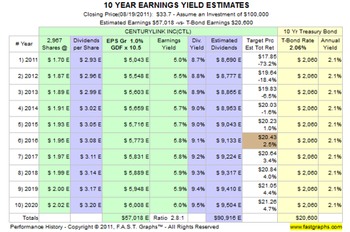 CenturyLink 10-Year Earnings Yield Estimates