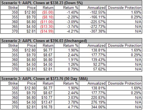 AAPL Option Chart