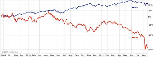 MO vs BAC Chart
