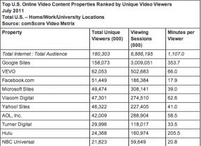 comscore video rankings July 11