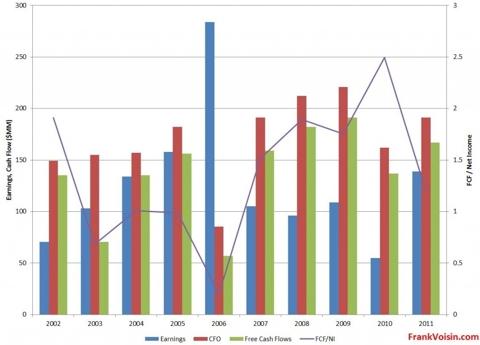 QLogic Corporation - Operating Metrics, 2002 - 2011