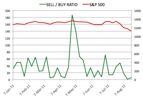 Insider Sell Buy Ratio August 19, 2011
