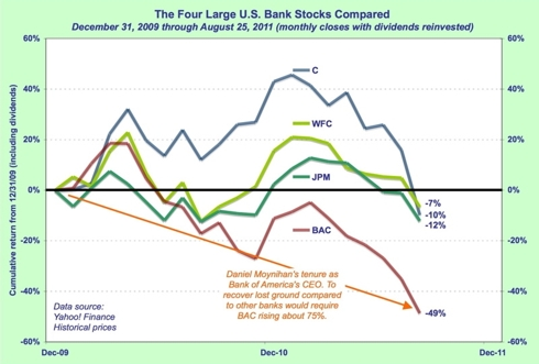 Graph of bank stock performance