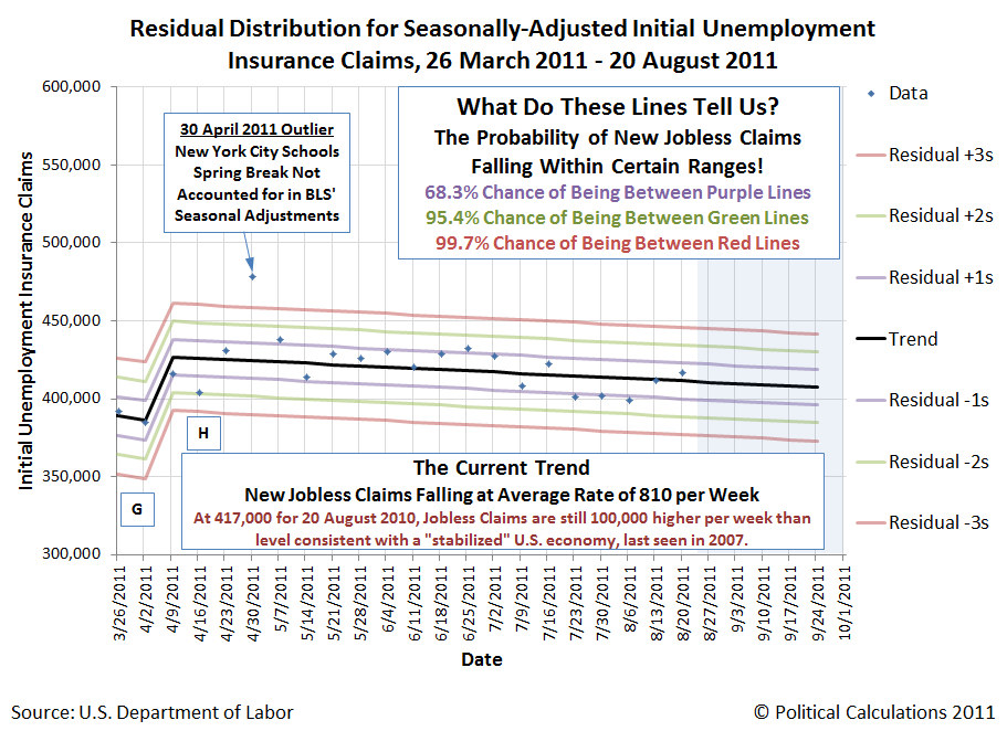 Residiual Distribution for Seasonally-Adjusted Unemployment Insurance Claims, 26 March 2011 through 20 August 2011