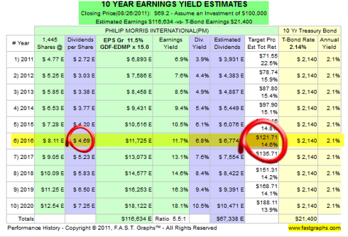 Long-Term Earnings and Dividend Growth Expectations