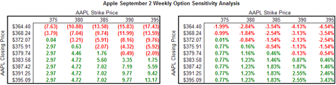 AAPL Sensitivity Analysis