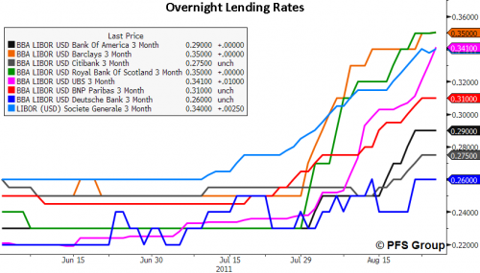 overnight lending rates