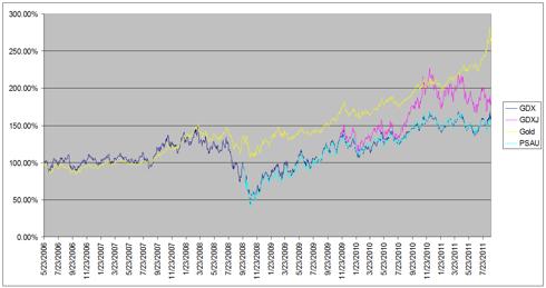 Gold and ETF Comparison