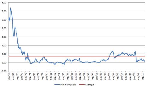 Profitimes Platinum Gold Ratio