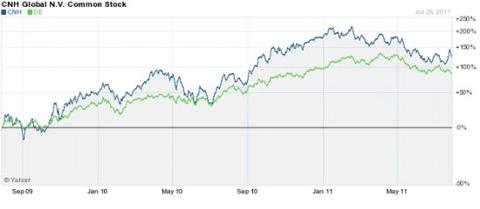 CNH Global (NYSE: <a href='http://seekingalpha.com/symbol/CNH' title='CNH Global N.V.'>CNH</a>)
