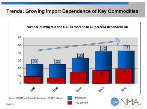 Key Commodities Import Dependence