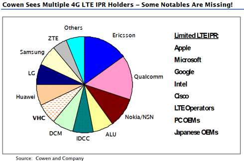 This several-month-old pie graph breaks down projected 4G LTE IPR holders.