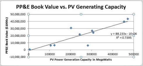 PP&E Book Value vs. PV Generating Capacity