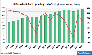 US Back-to-School Spending