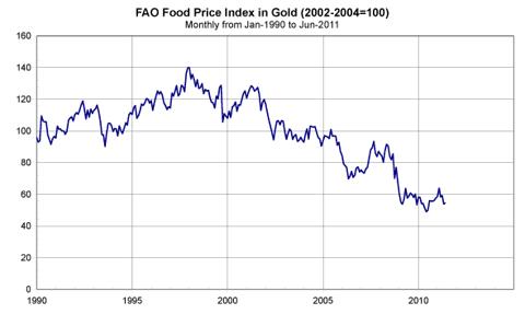 food_vs_gold