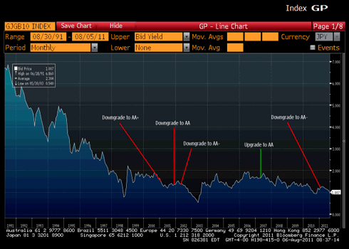 Japanese 10 year bond yields with S&P Rating Actions