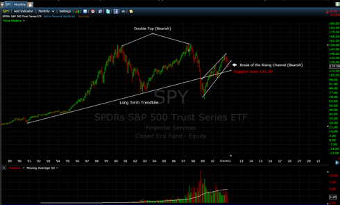 SPY is in Trouble below Major support near 1120