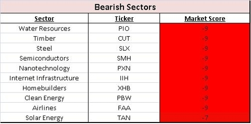 Bearish Sectors