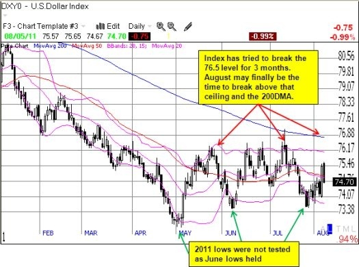 Dollar index could be setting up for a large relief rally