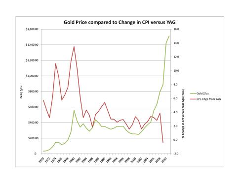 Gold versus CPI