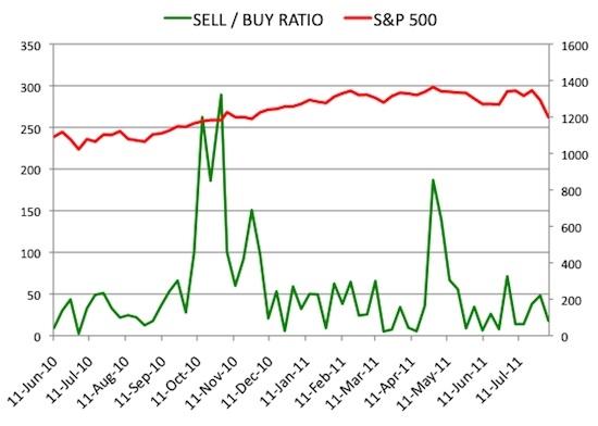 Insider Sell Buy Ratio August 5, 2011