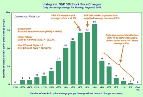 S&P 500 histogram