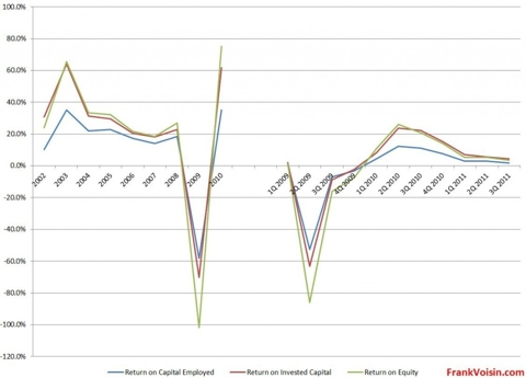 Seagate Technology plc - Returns, 2002 - 3Q 2011