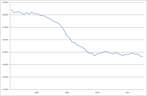 Employed Percent