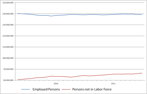 Employed vs NILF