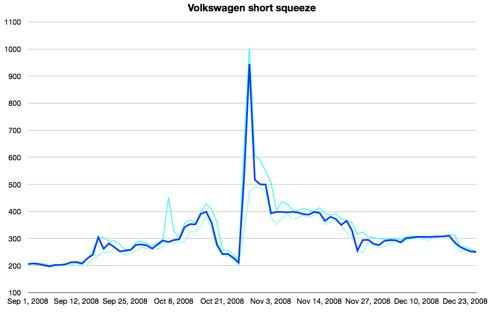 Volkswagen short squeeze