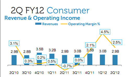 Dell Consumer Revenues and Margins