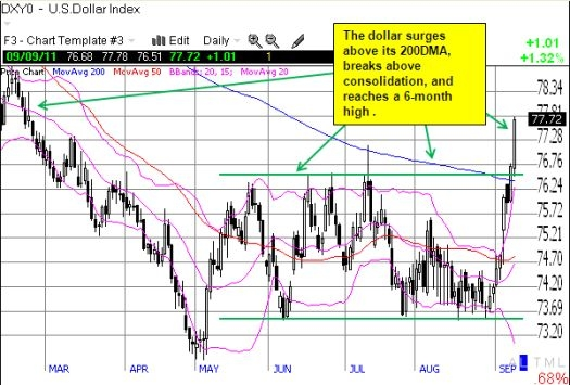 The U.S. dollar index breaks out