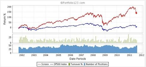 Warren Buffett Stock Picks