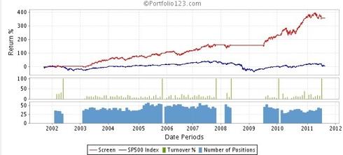 Buffett With Market Timing