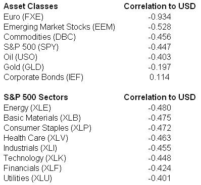 asset classes correlation to usd