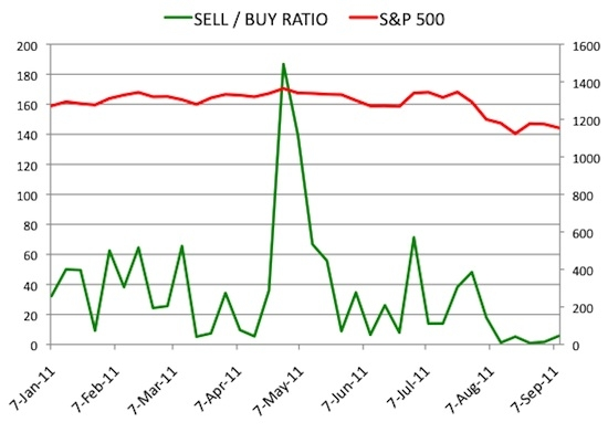Insider Sell Buy Ratio September 9, 2011