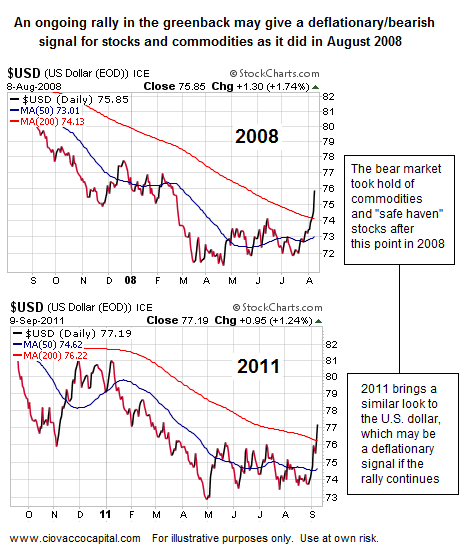 Investment Strategy - Dollar Rally - Deflation - Bear Market