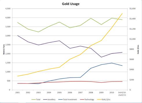 Gold Usage