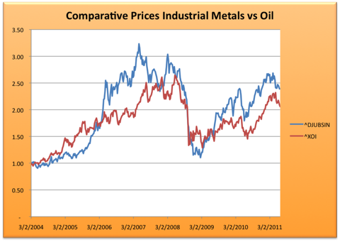 6.23.11 Metals vs Oil.png