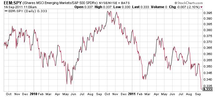 emerging-markets-etf