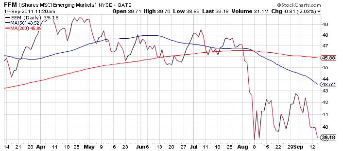 eem-emerging-markets-etf