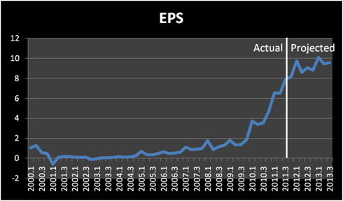 Projected EPS